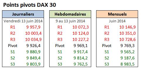 PP DAX30 - 2014-06-13 - Vendredi.png