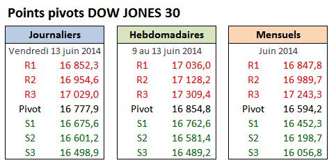PP DOW30 - 2014-06-13 - Vendredi.png