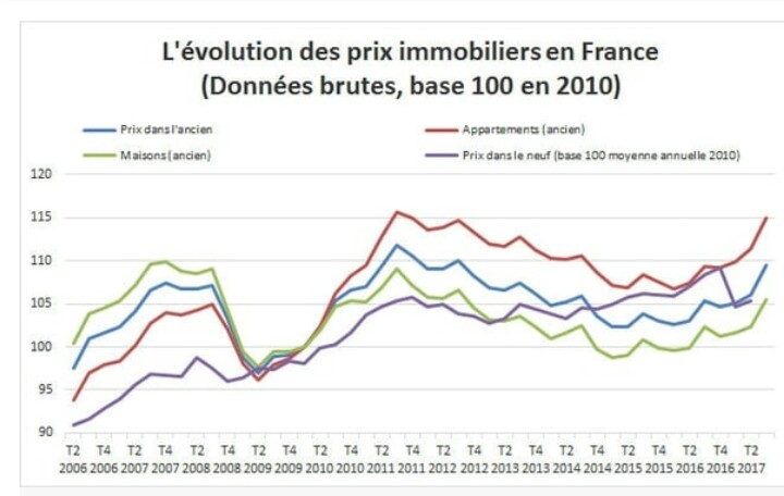Evolution Des Prix De L Immobilier Forum Finances