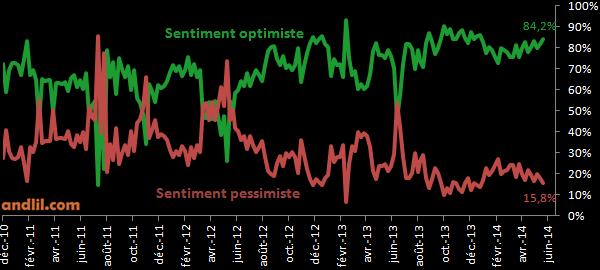 sentiment-BNP-warrants.png