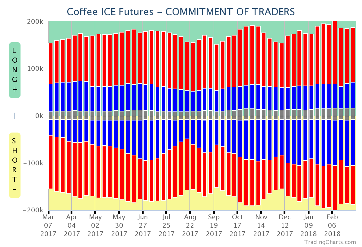 Coffee COT 2Mar18chart.png