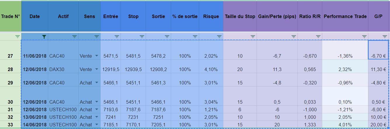 resultats_semaine.JPG