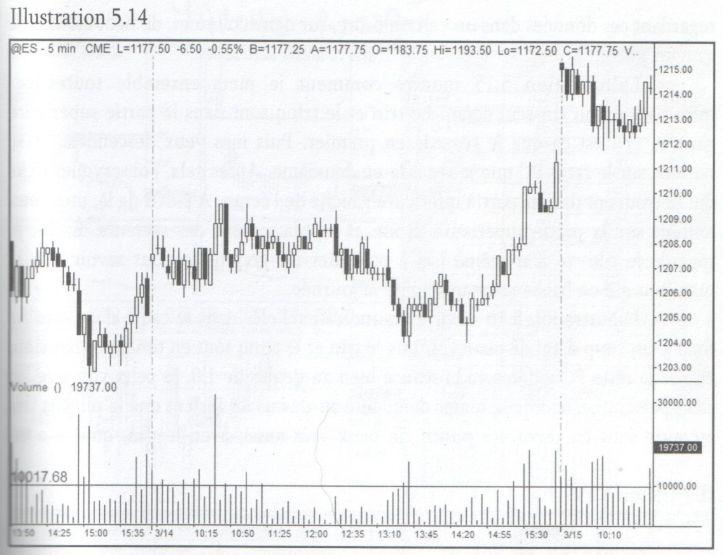Graph 5.14 Vol SP500AL50.jpg