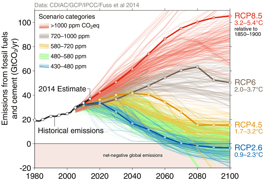 scenarios-GIEC-emissions-CO2.png