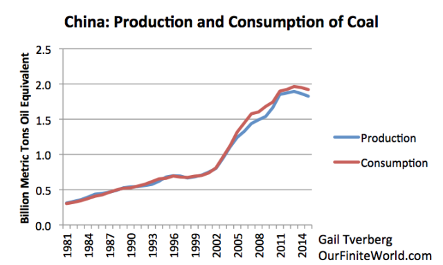 china-production-and-consumption-of-coal-to-20152.png