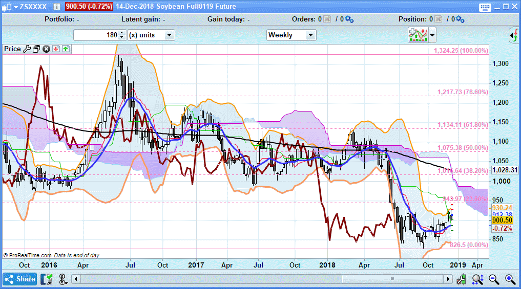 Soybeans Weekl 2018-12-15_15-36-50.png