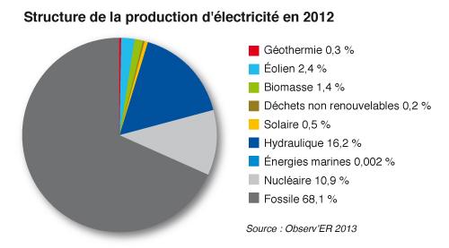 Graph-MondeProdElecGEN.jpg