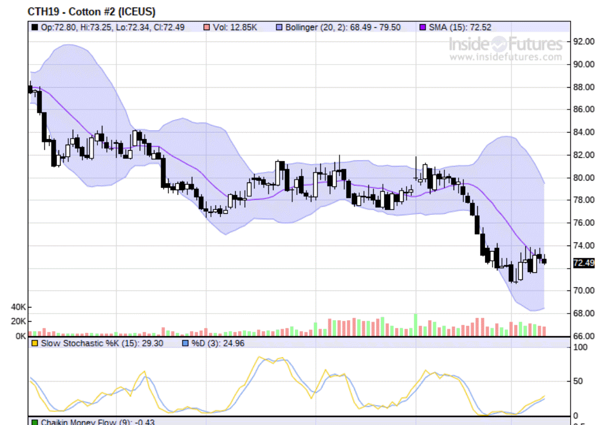 Cotton daily2019-01-12_11-39-23.png