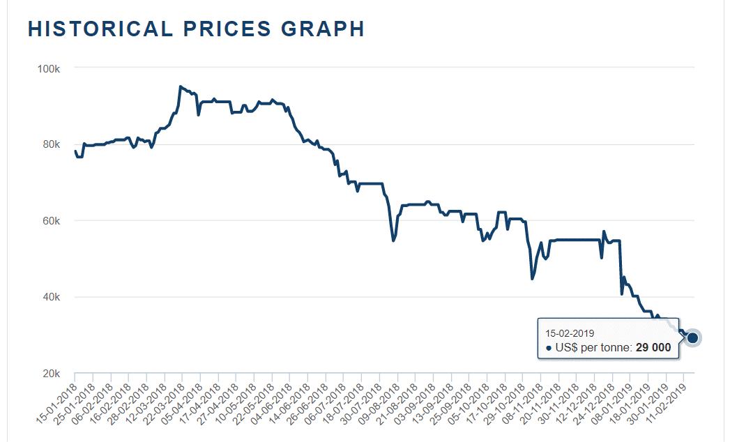 Cobalt price 2019-02-17_15-27-12.png