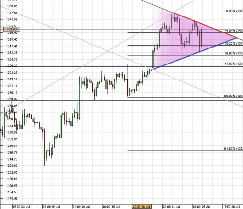 Symetrical Triangle GOLD XAUUSD Trend.jpg
