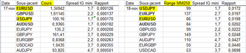 IG_FOREX_RapportSpreadCours-Range_20131118.PNG