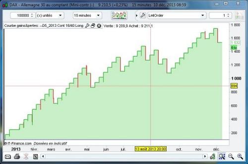 DAX_Equity_J2-845-1640_20131210.JPG