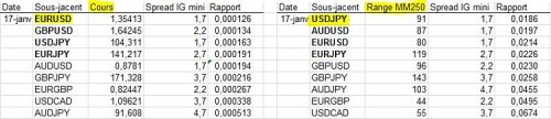 IG_FOREX_RapportSpreadCours-Range_20140120.JPG