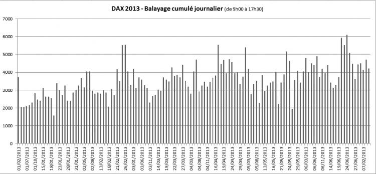 Balayage cumulé DAX 2013.png
