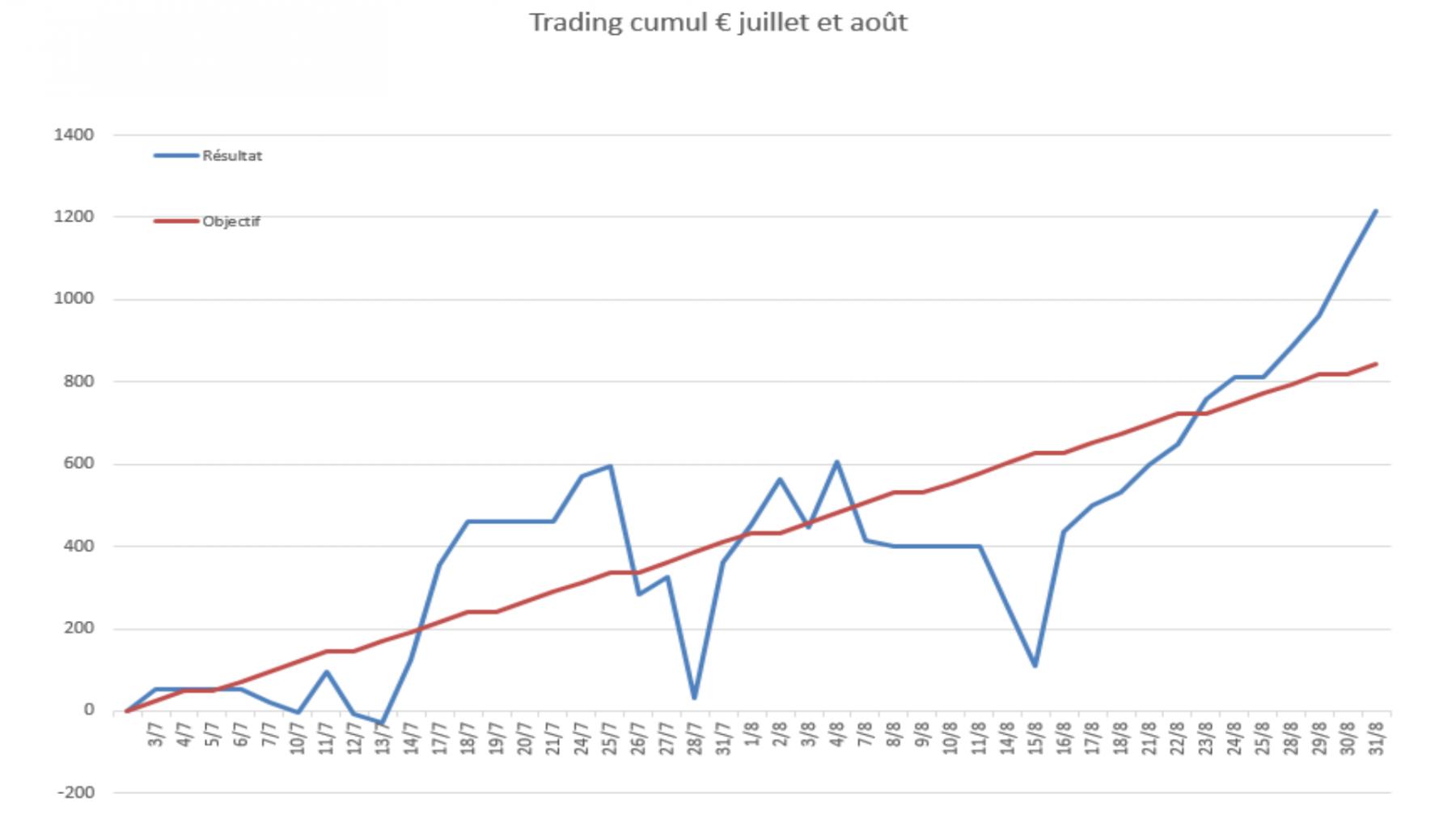 graph evo juillet aout.png