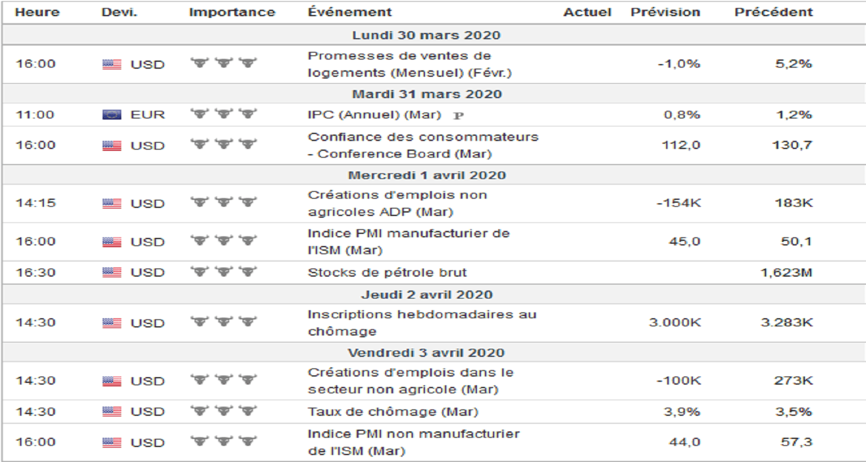 Screenshot_2020-03-30 Calendrier économique en temps réel - Investing com-min.png