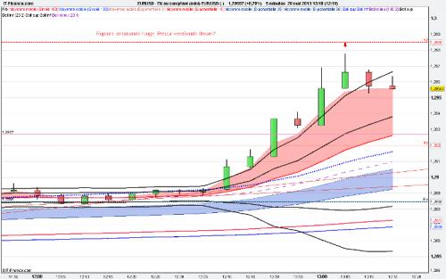 SCD - EX11A - USD (-) Rupture Bande Rouge web.png