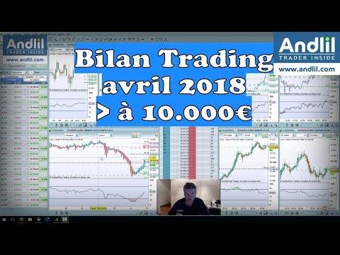 Bilan Trading Avril 2018 + 10.000€