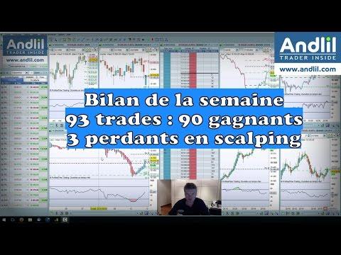 Résultats Scalping trading futures cac 40, dax 30, Dow Jones 1/52