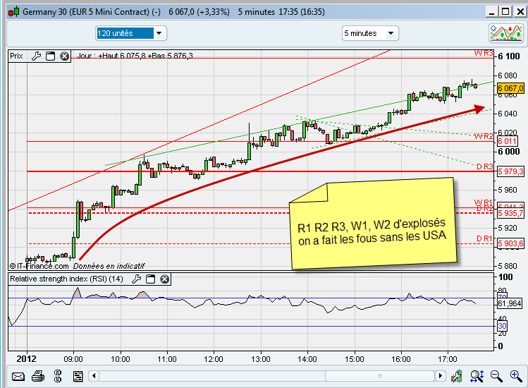 cours dax