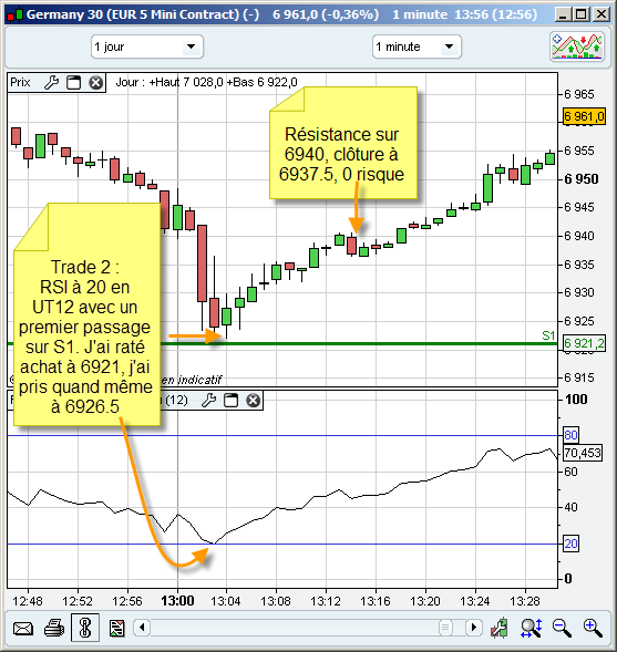 Explications du scalping