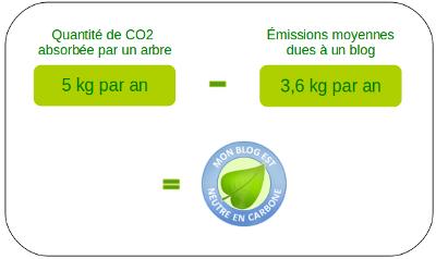 calcul compensation Le Blog devient écologiquement responsable
