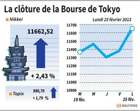 bourse tokyo finit hausse