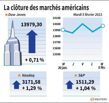 Wall Street finit en hausse sur des rachats à bon compte