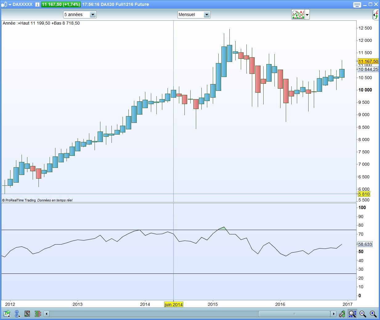 Dax 30 trading system