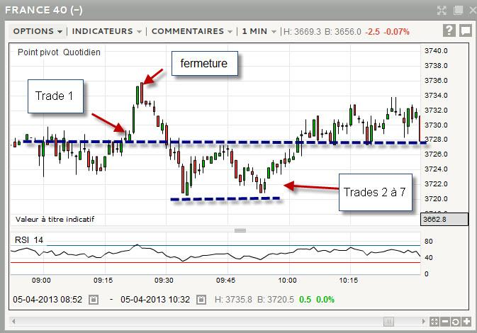 scalping du matin