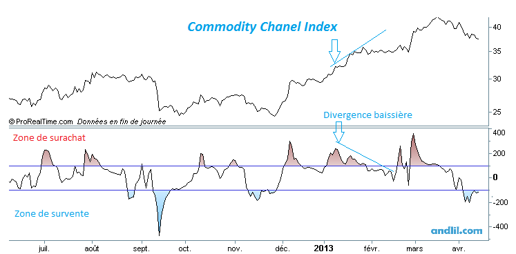 Commodity Channel Index