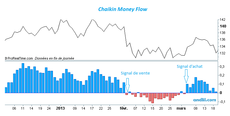 Chaikin Money Flow