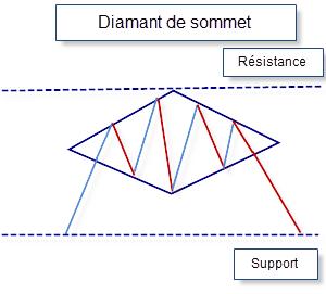 Graphique diamant de sommet