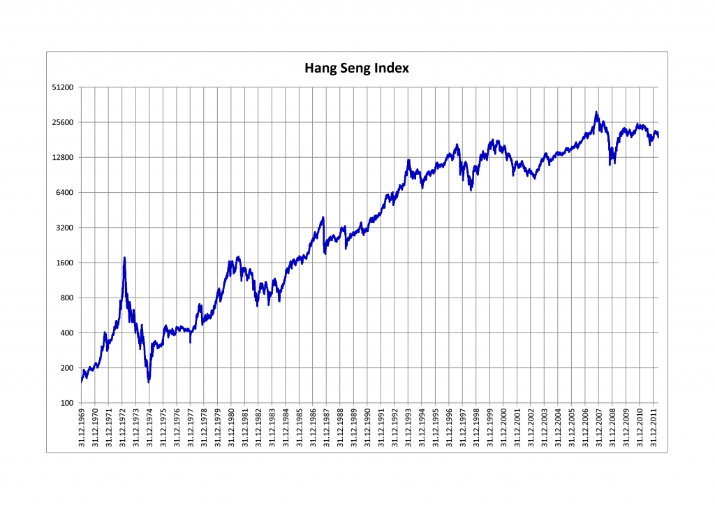 Hang Seng Index entre 1969 et 2011