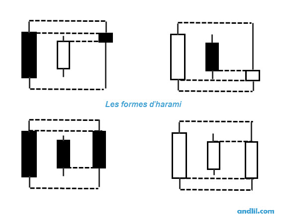 Formations en harami