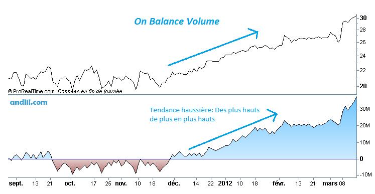 On Balance Volume