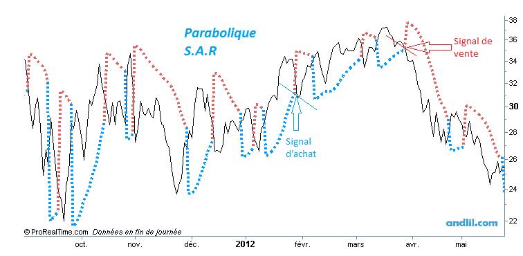 Parabolique SAR1