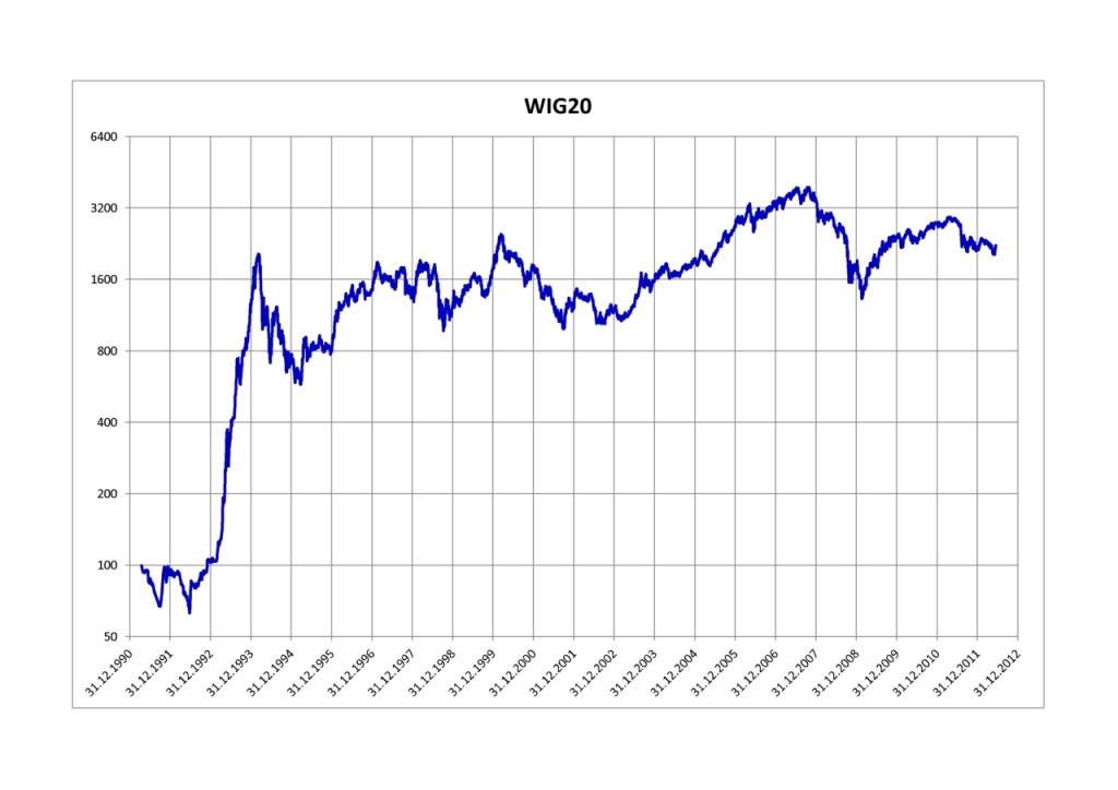 Cours du WIG20 depuis 1990
