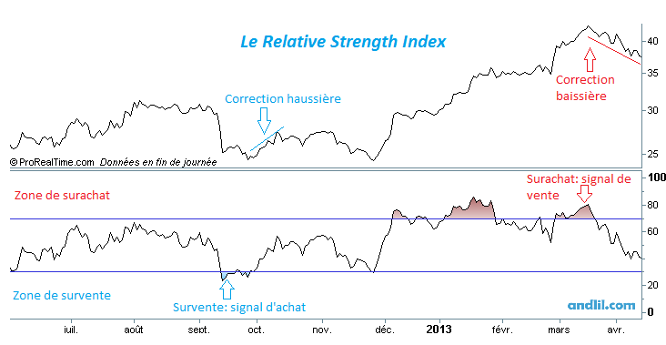 le Relative strength index