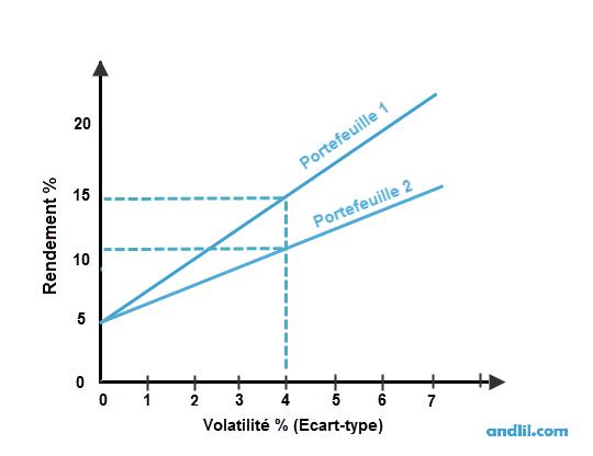 Comparaison de 2 portefeuilles avec le ratio de Sharpe