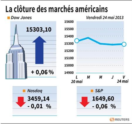 Wall Street termine quasiment inchangée