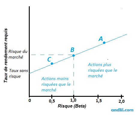 Sécurity market line1