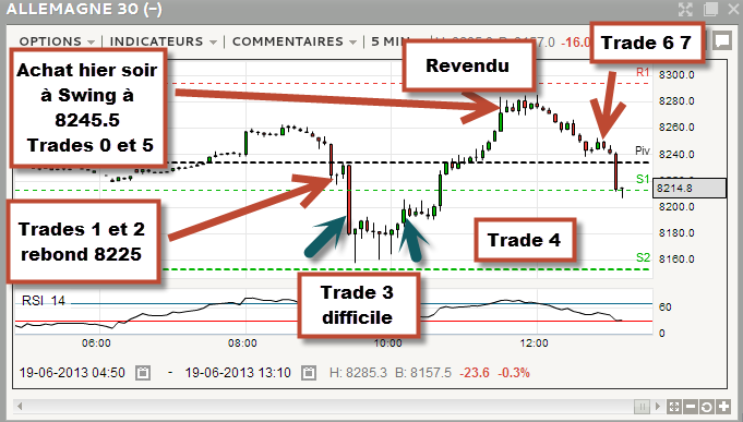 analyse trade