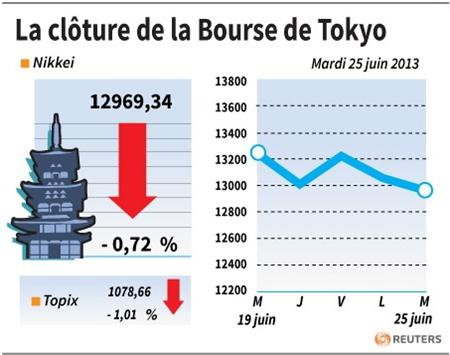 Point bourse du 18 juin 2013