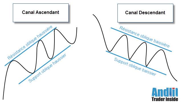 canal de tendance schéma