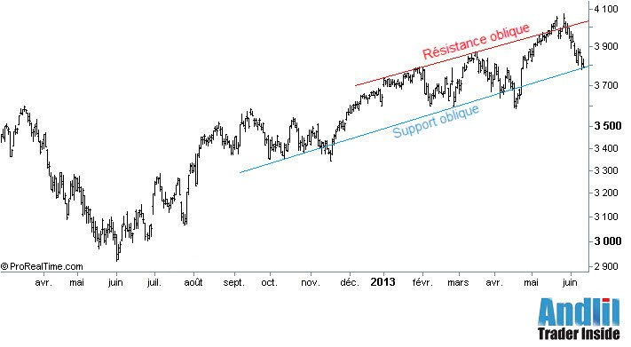 Canal de tendance sur le CAC 40
