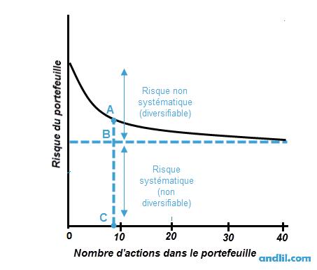 Plus un portefeuille est diversifié, plus le risque non systématique est réduit. Le risque systématique reste lui inchangé.