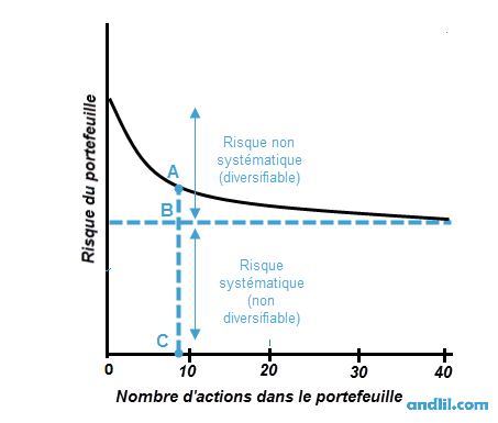 diversification risques