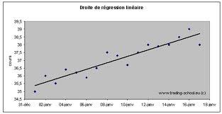 regression linéaire