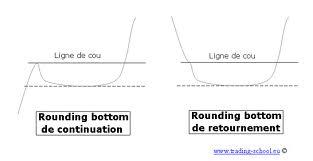 rounding bottom